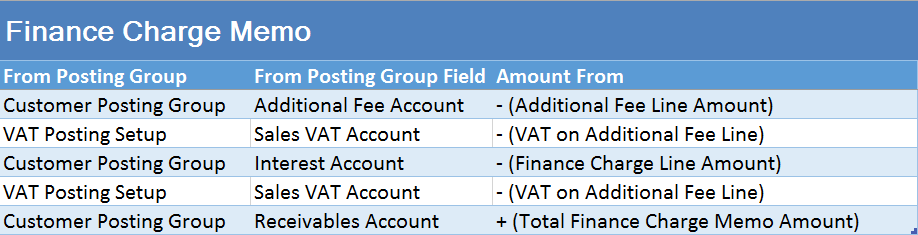 posting groups 13 finance charge and reminders microsoft