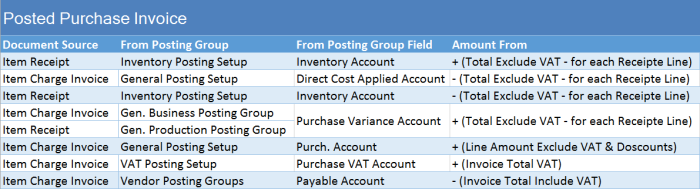 Posting Groups #3 – Item Charges Purchase Posting