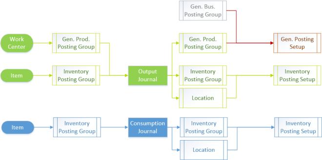Production Diagram