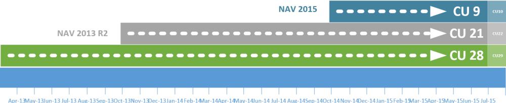 New Cumulative Updates for NAV2013R2 (CU21) and NAV2013 (CU28)