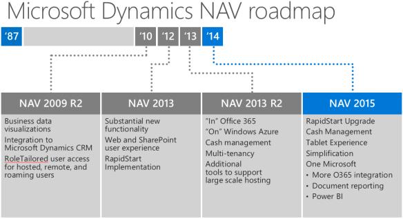 New NAV Roadmap (NAV2016) | Totovic Dynamics Blog