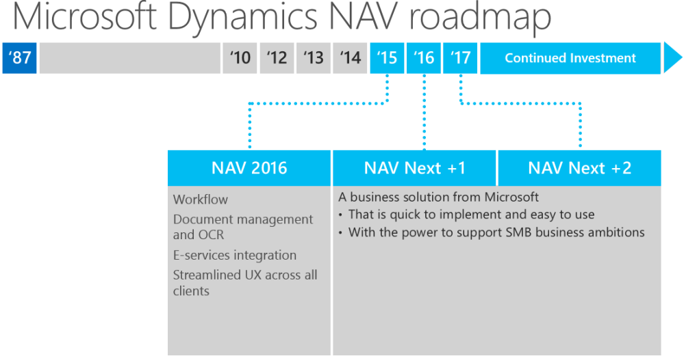 New NAV Roadmap (NAV2016) (2/3)