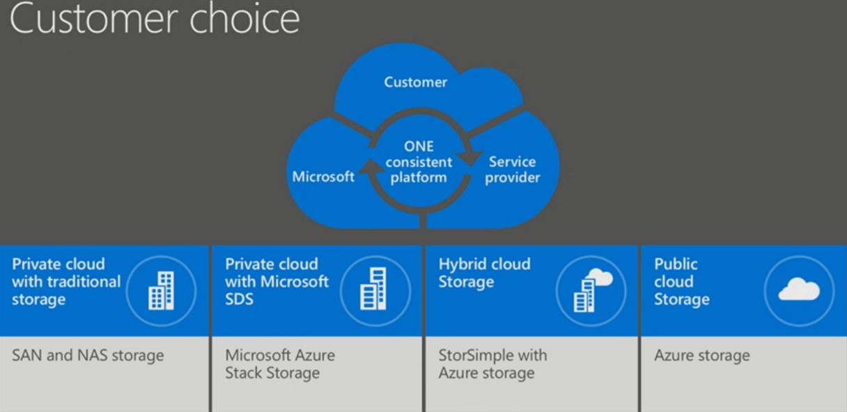 What is    Microsoft    Azure Stack    Totovic Dynamics Blog