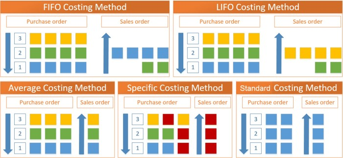 lifo and fifo Fifo and lifo accounting are methods used in managing inventory and financial matters involving the amount of money a company has to have tied up within inventory of.