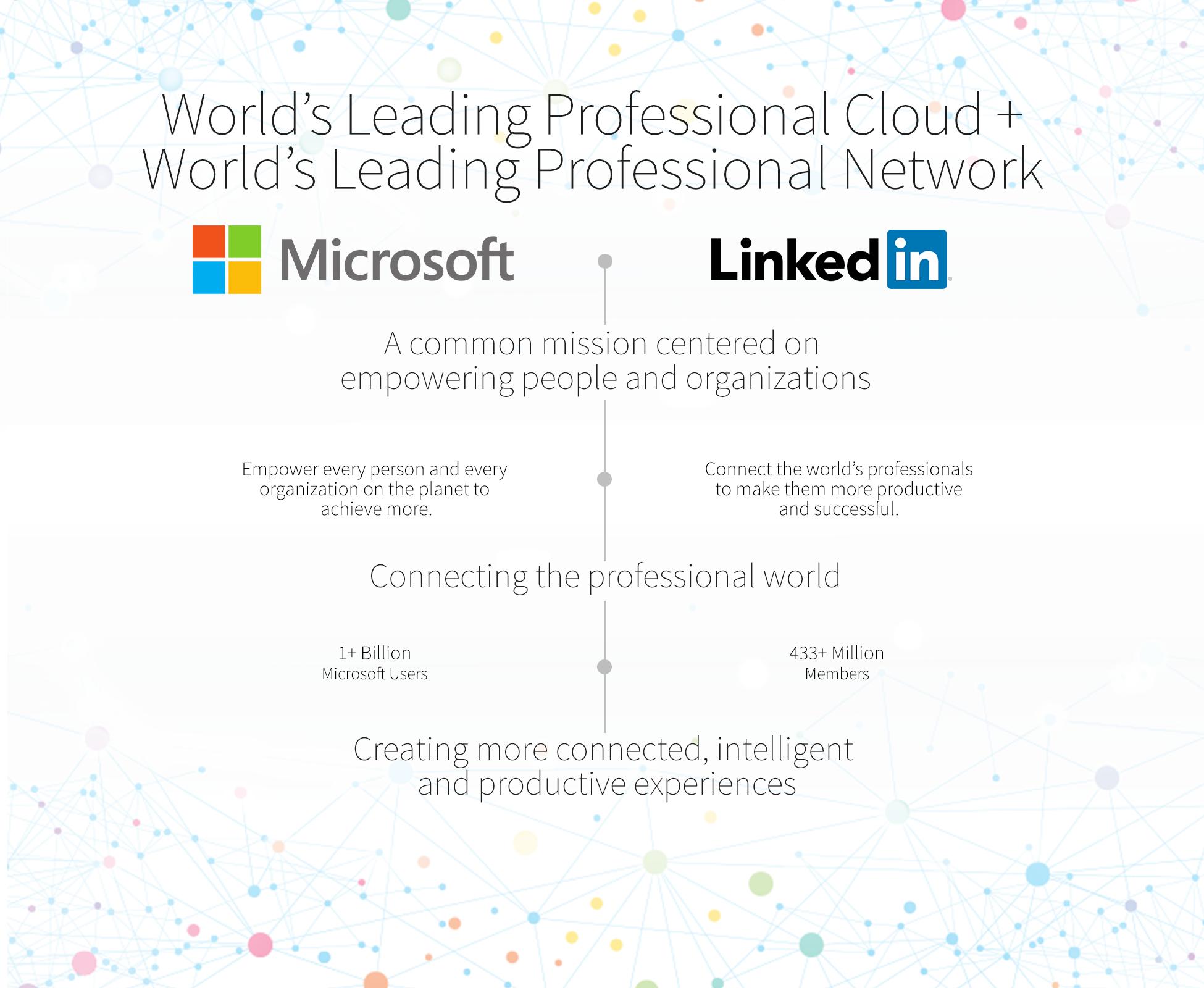 MicrosoftLinkedIn.png