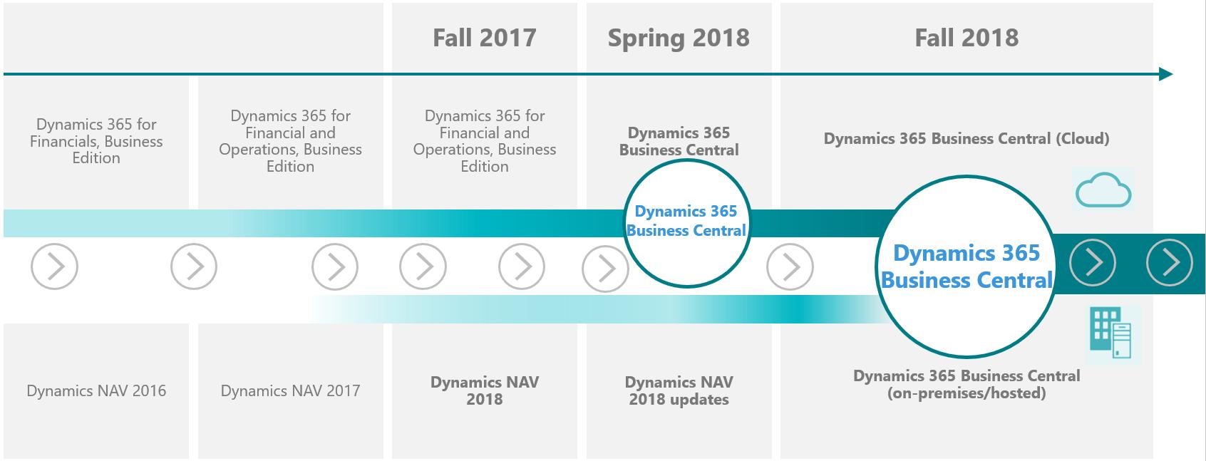 Dynamics 365 Business Central Roadmap Totovic Dynamics Blog